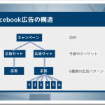 【メルマガメンバー限定】実際にFacebook広告を出してみよう!初心者でも安心集客術